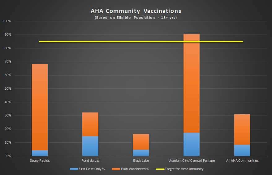 Increased correspondence to communities, including the Far North with low vaccine uptake: Moe